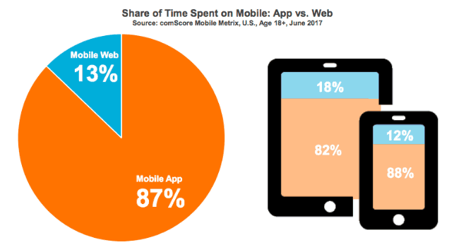 The Million-Dollar Question: App or Website?